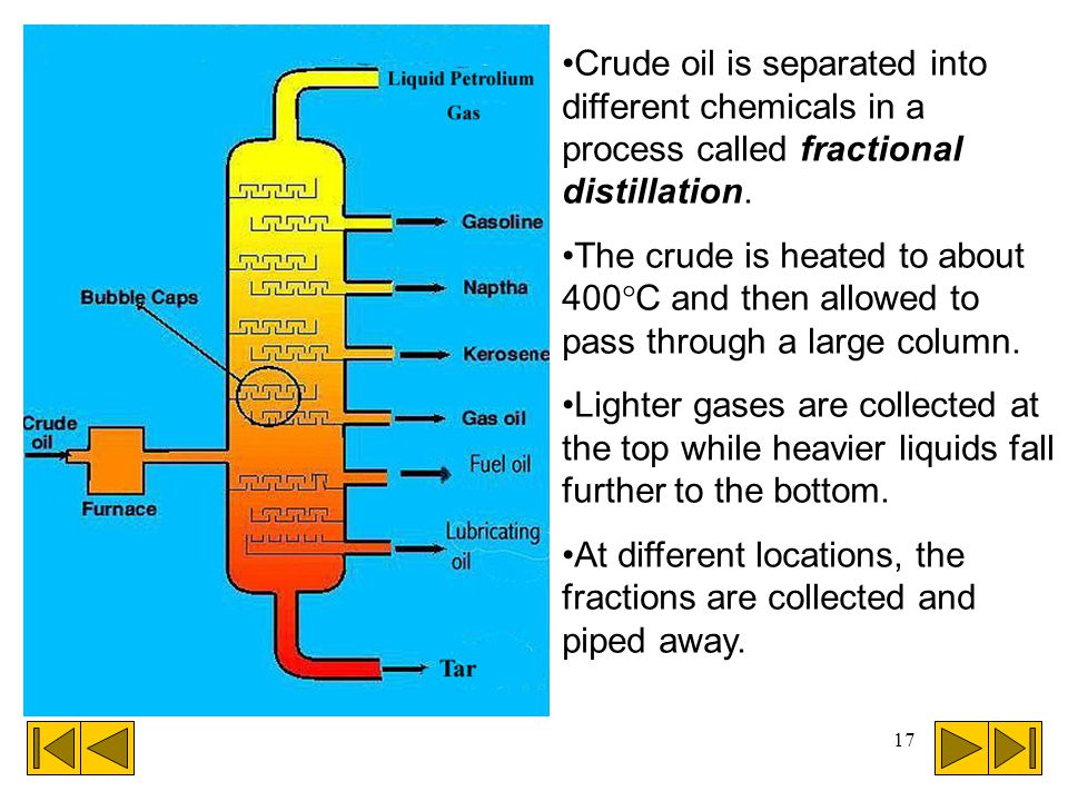 Crude oil is separated into different chemicals in a process called fractional distillation.