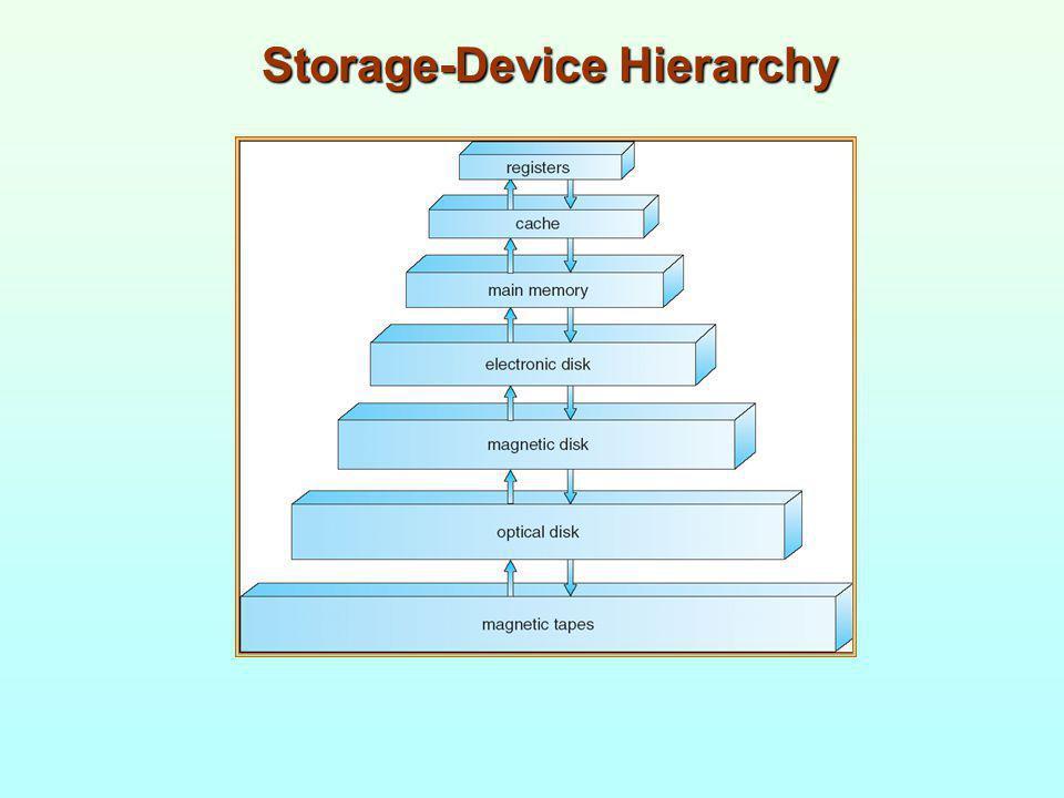 Storage-Device Hierarchy