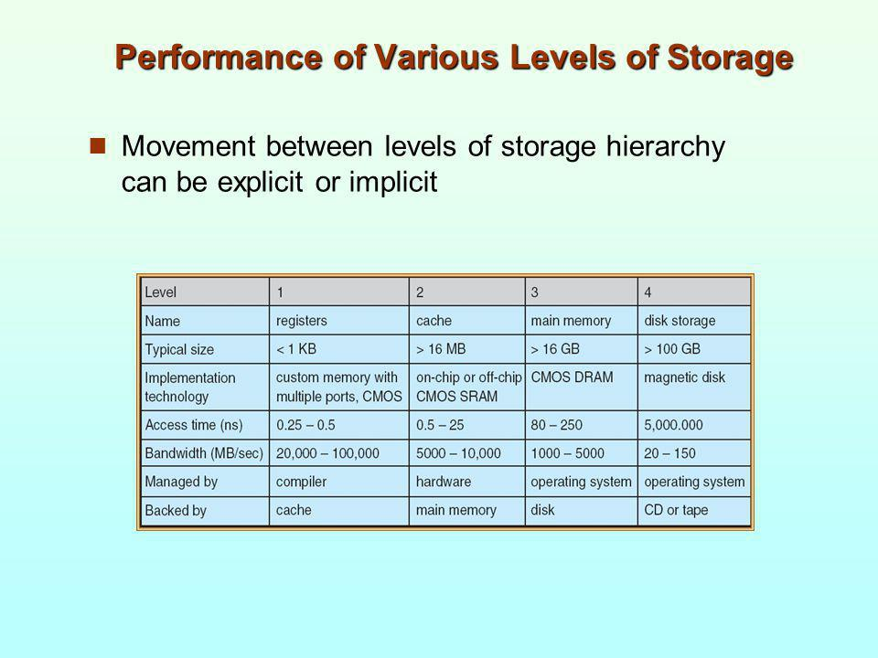 Performance of Various Levels of Storage