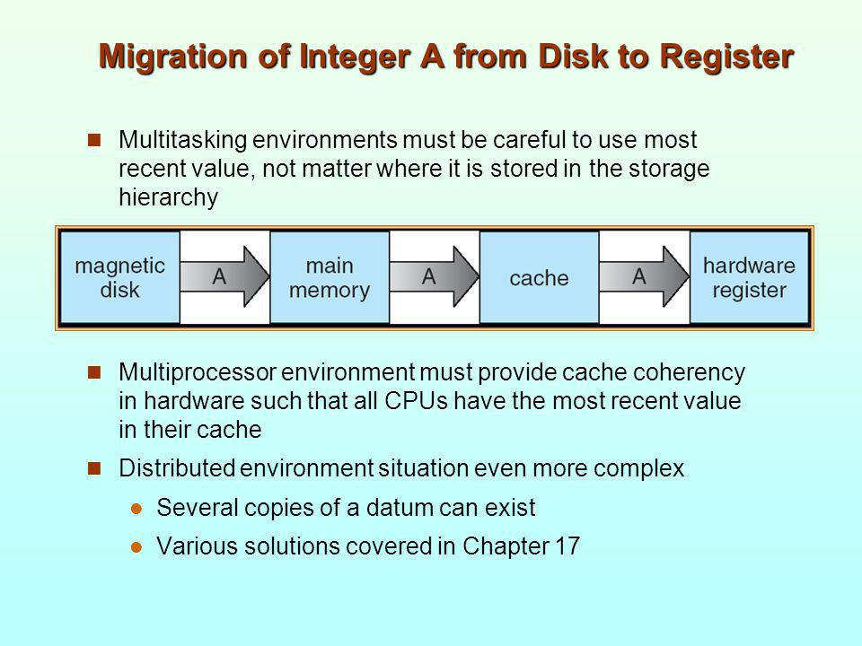 Migration of Integer A from Disk to Register
