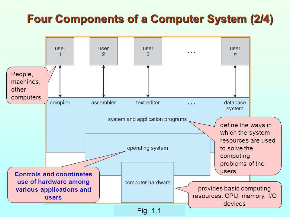 Four Components of a Computer System (2/4)