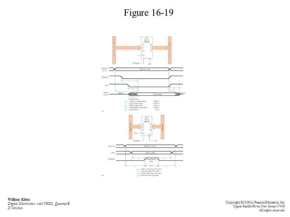 Figure 16-19 William Kleitz Digital Electronics with VHDL, Quartus® II Version.