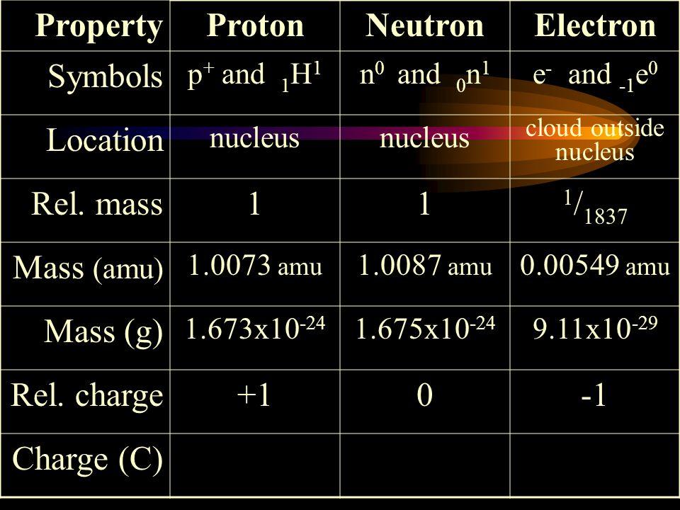 Proton Neutron Electron