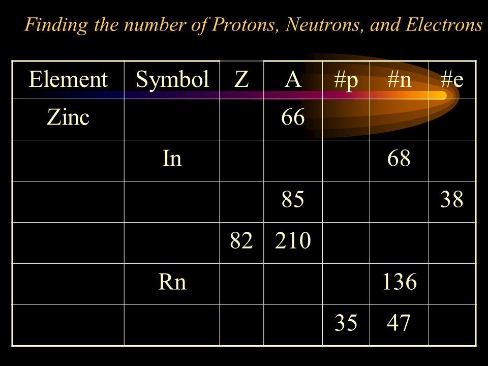 Element Symbol Z A #p #n #e Zinc 66 In 68 85 38 82 210 Rn 136 35 47
