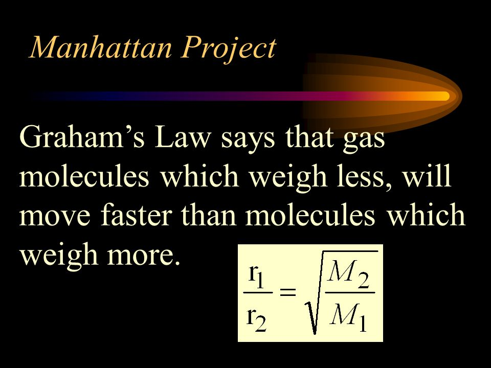 Manhattan Project Graham's Law says that gas molecules which weigh less, will move faster than molecules which weigh more.