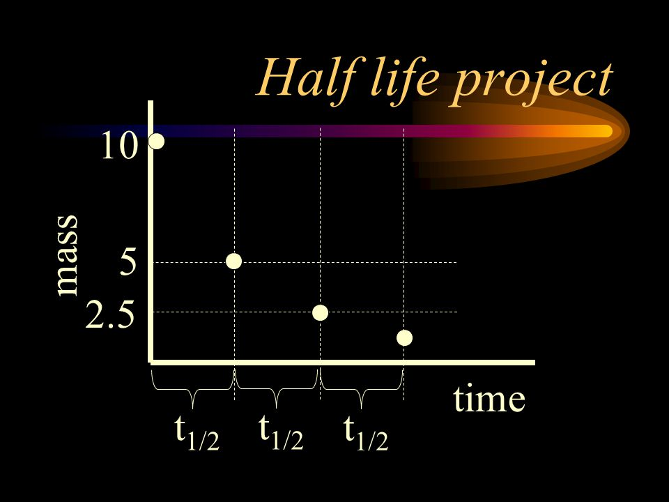Half life project mass time 10 5 2.5 t1/2 t1/2 t1/2