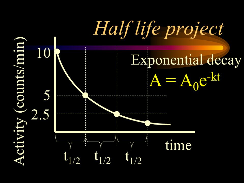 Half life project A = A0e-kt 10 Exponential decay 5