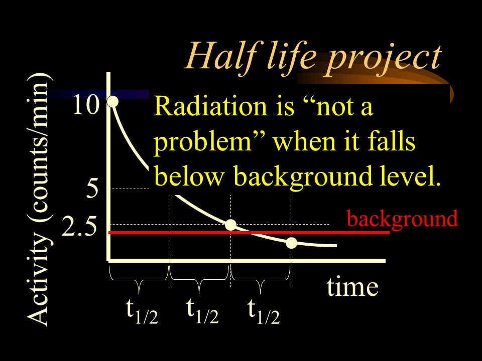 Half life project 10. Radiation is not a problem when it falls below background level. 5. Activity (counts/min)