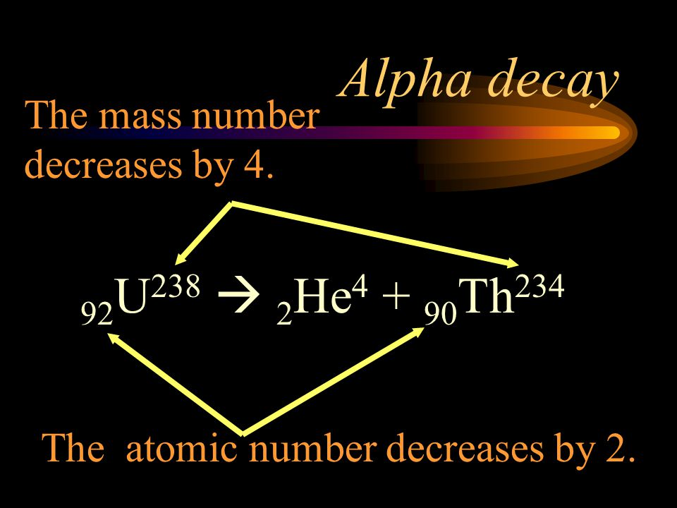 Alpha decay 92U238  2He4 + 90Th234 The mass number decreases by 4.