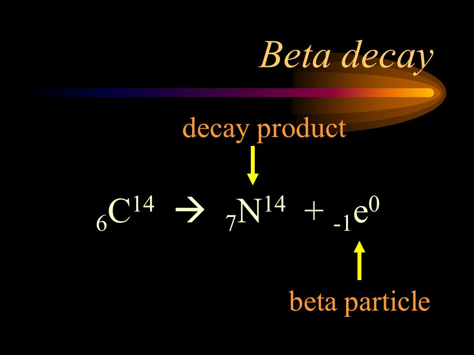 Beta decay decay product 6C14  7N14 + -1e0 beta particle