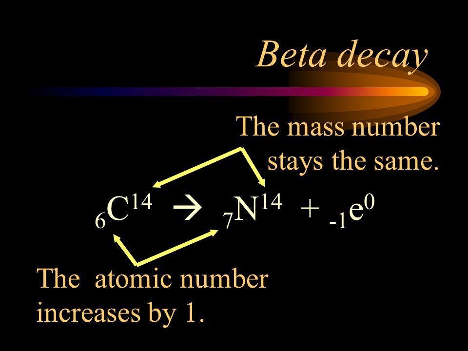 Beta decay 6C14  7N14 + -1e0 The mass number stays the same.