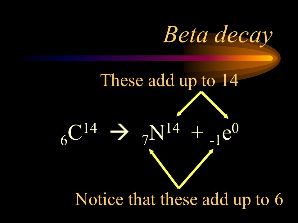 Beta decay 6C14  7N14 + -1e0 These add up to 14