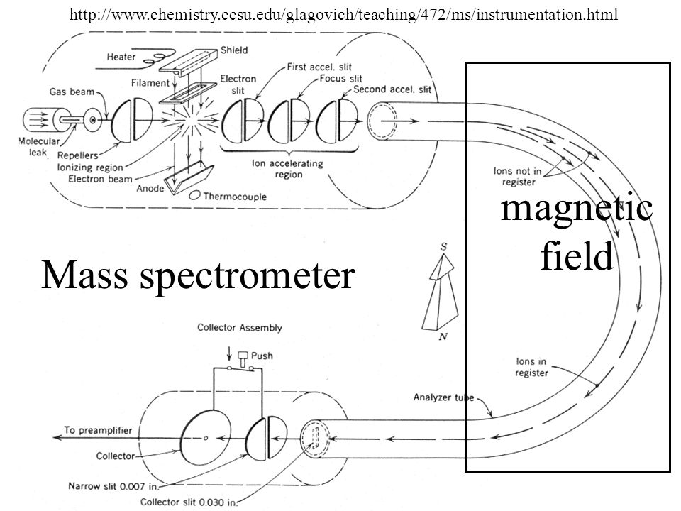 magnetic field Mass spectrometer