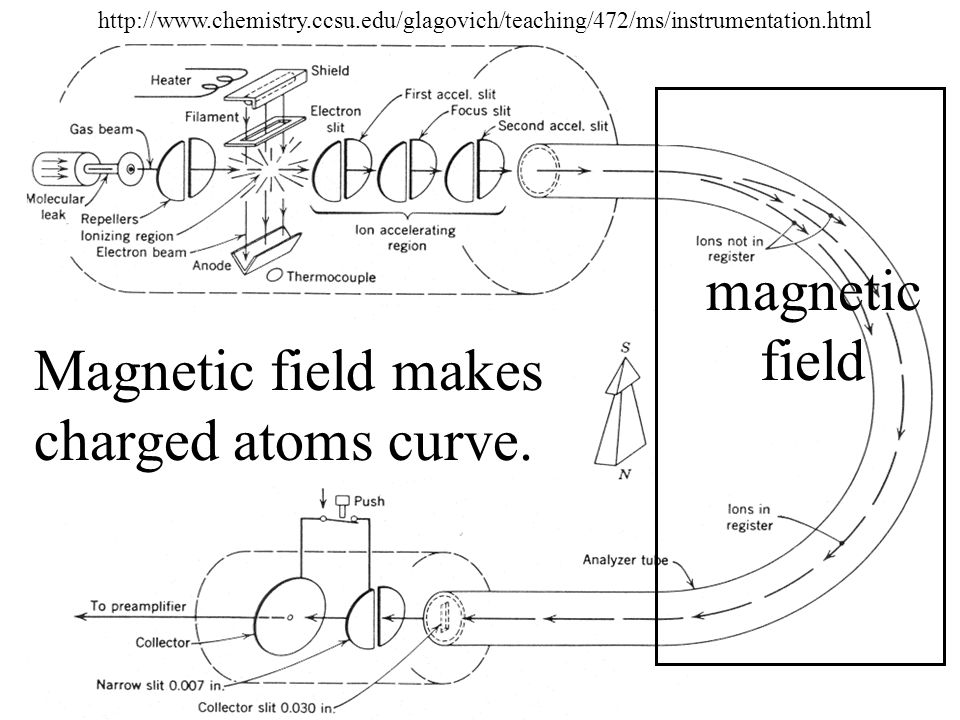 Magnetic field makes charged atoms curve.