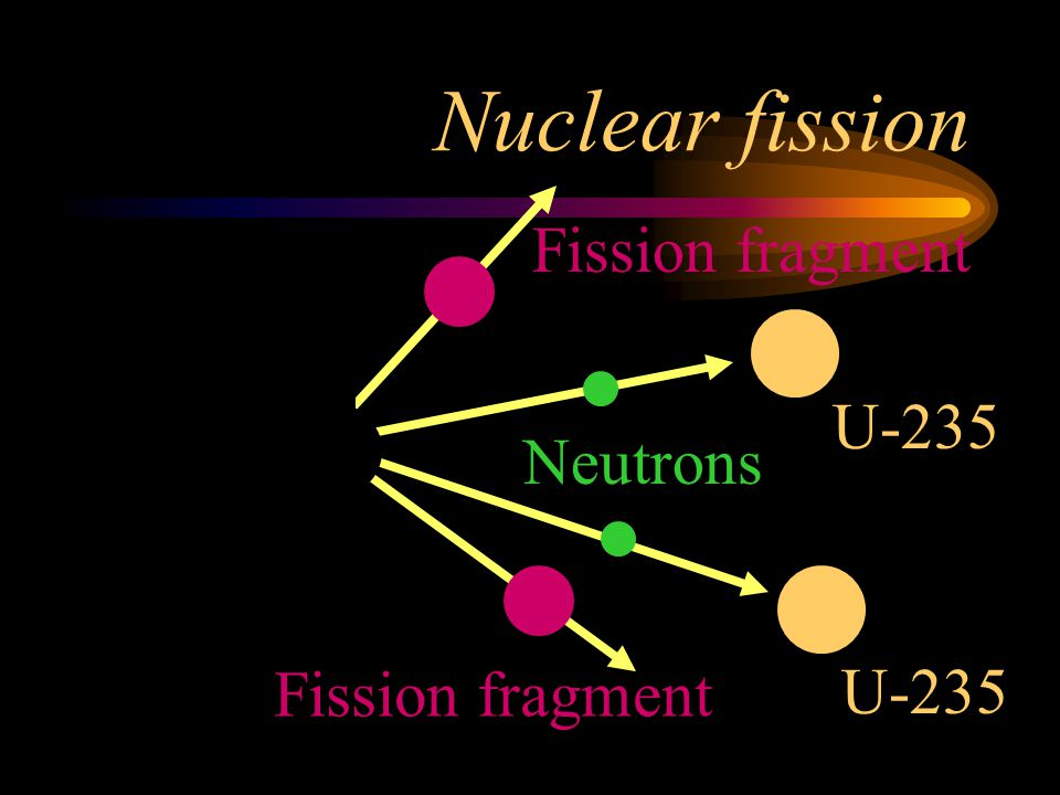 Nuclear fission Neutrons Fission fragment U-235 Neutron