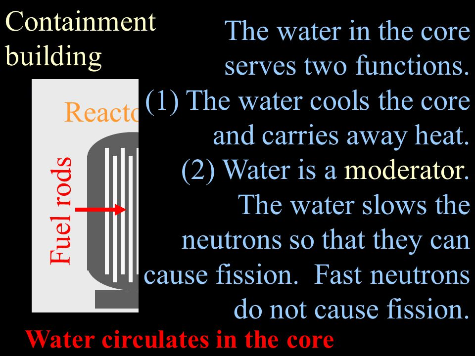 Nuclear reactor Containment building The water in the core