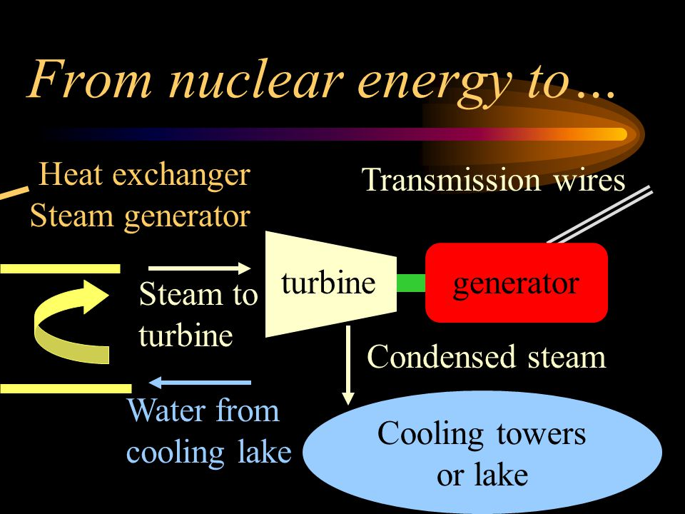 From nuclear energy to…
