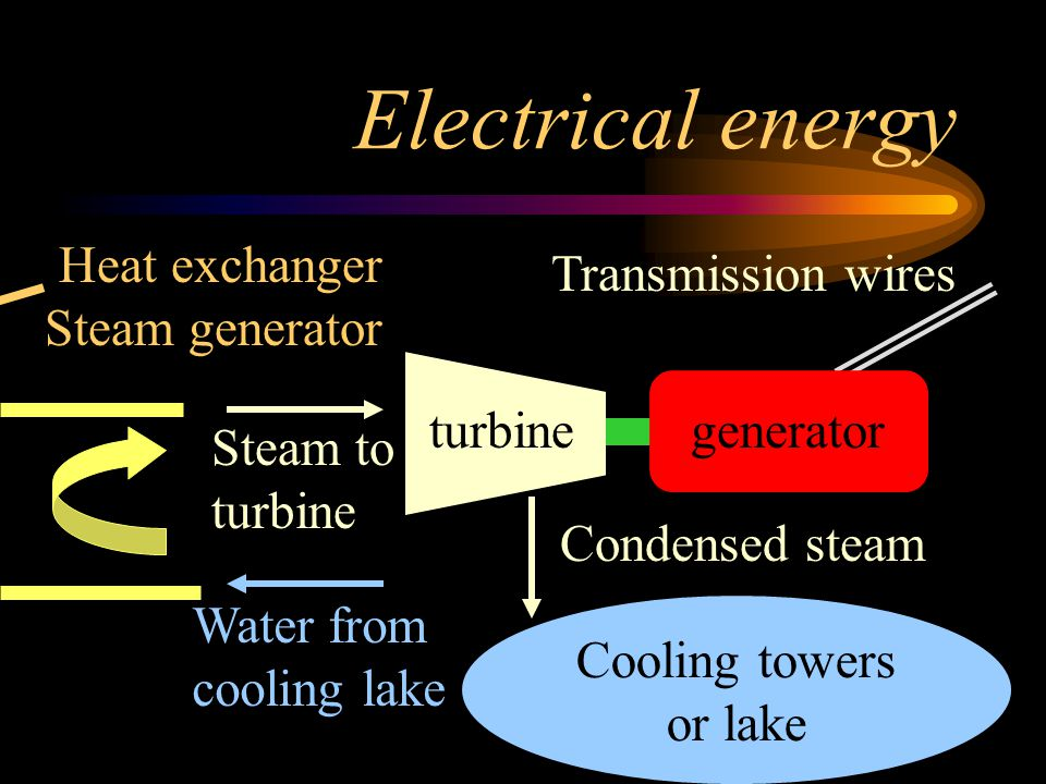 Electrical energy Heat exchanger Steam generator Transmission wires