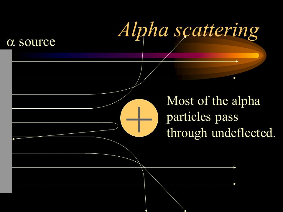 + Alpha scattering a source