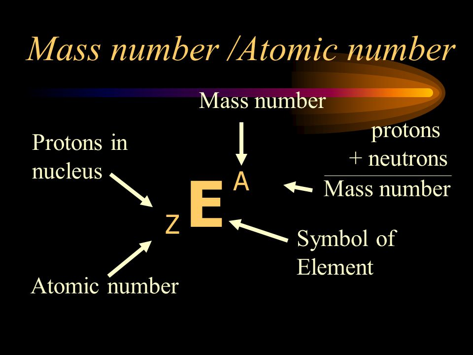 E Mass number /Atomic number A Z Mass number protons