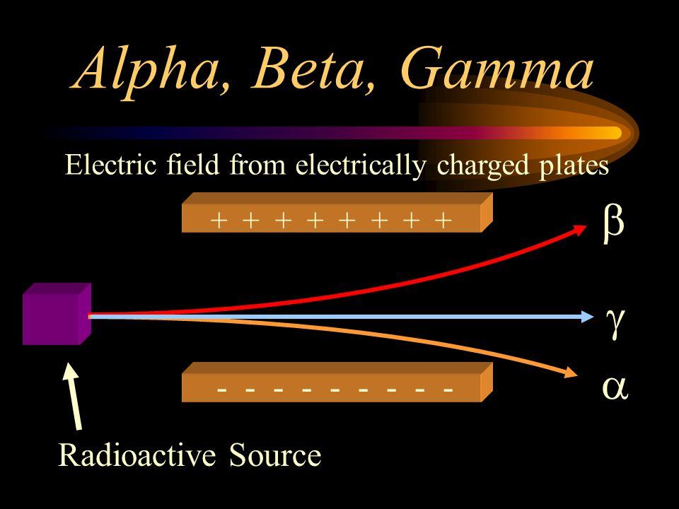 Alpha, Beta, Gamma b g a - - - - - - - - - Radioactive Source