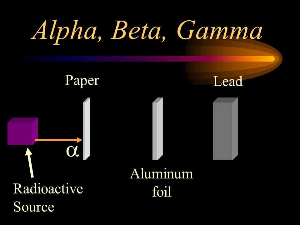 Alpha, Beta, Gamma Paper Lead a Aluminum foil Radioactive Source