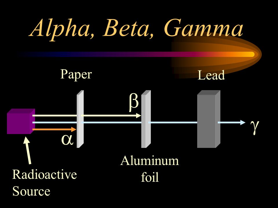 Alpha, Beta, Gamma Paper Lead b g a Aluminum foil Radioactive Source