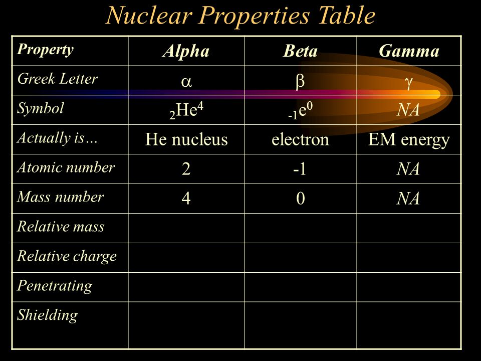 Nuclear Properties Table