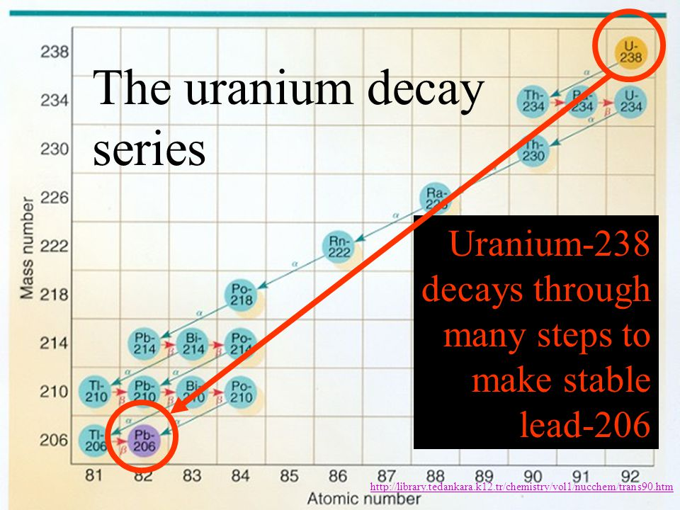 The uranium decay series