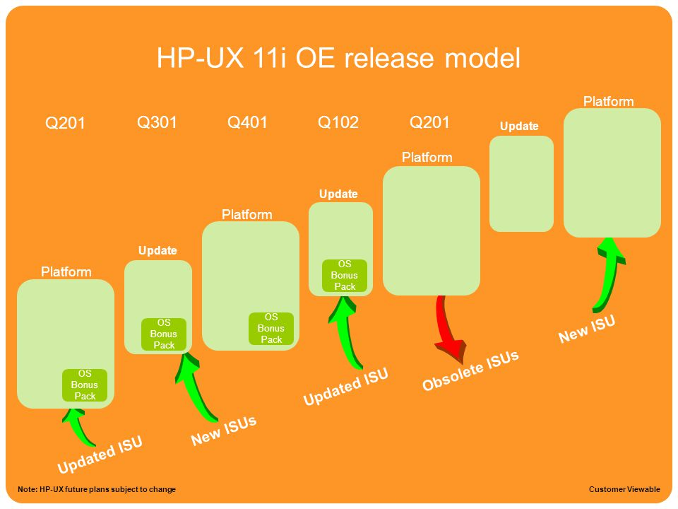HP-UX 11i OE release model