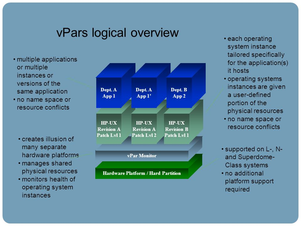 vPars logical overview