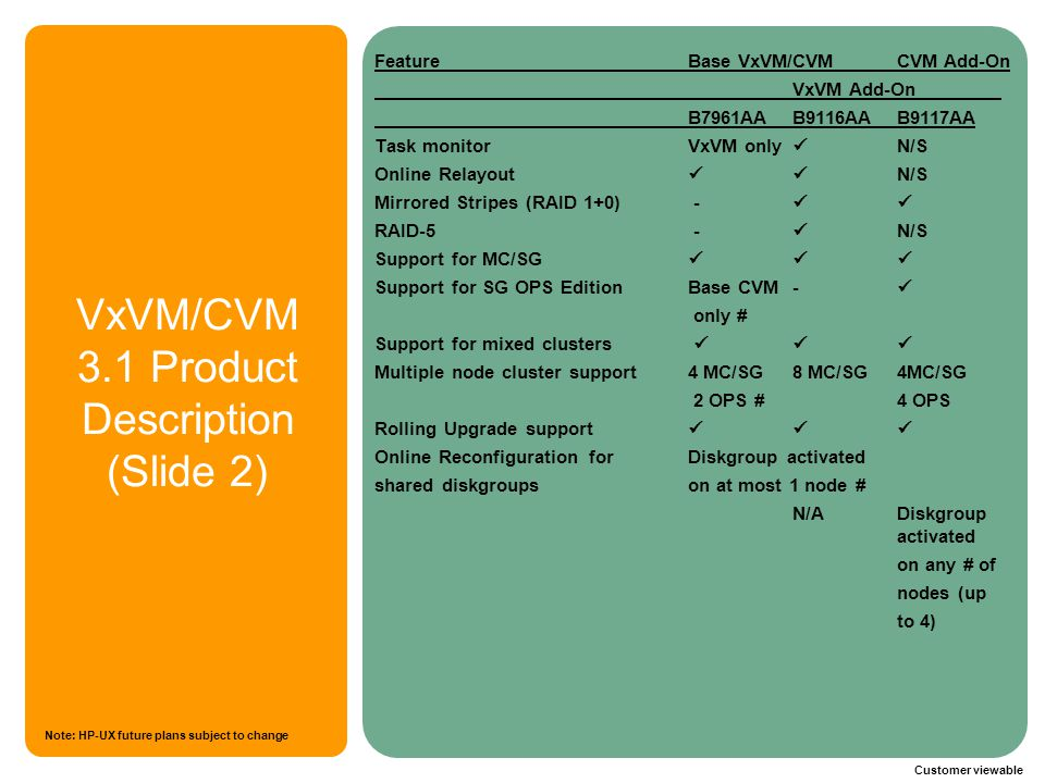 VxVM/CVM 3.1 Product Description (Slide 2)