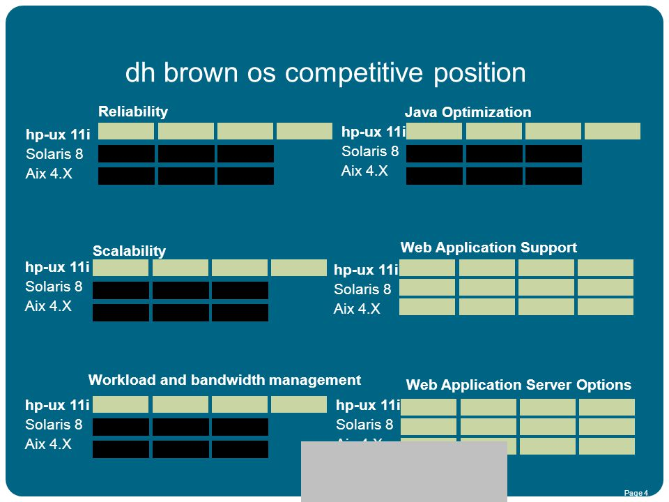 dh brown os competitive position
