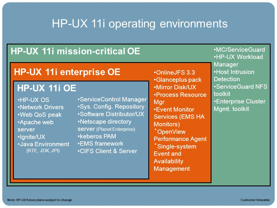 HP-UX 11i operating environments