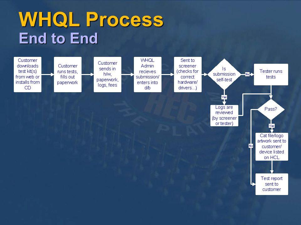 WHQL Process End to End