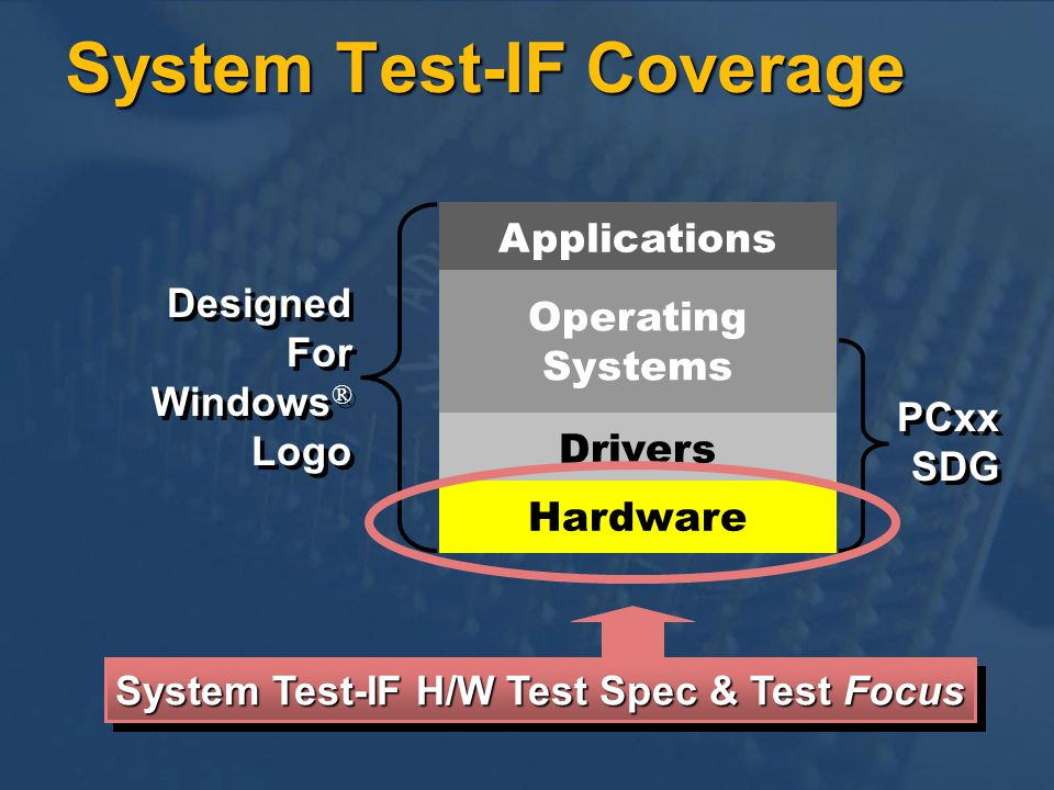 System Test-IF Coverage