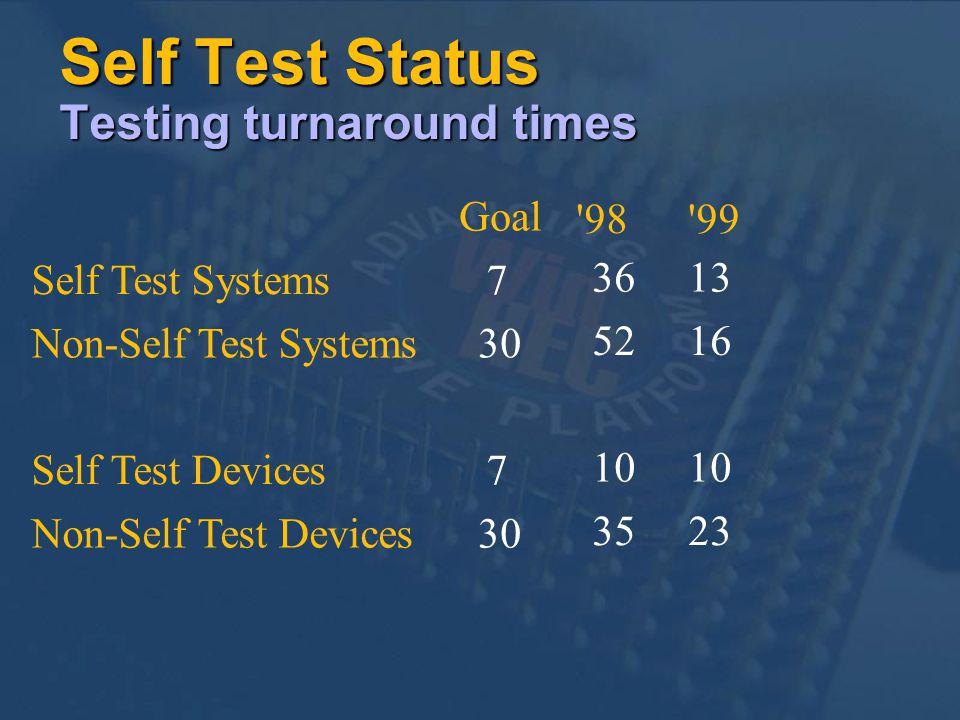 Self Test Status Testing turnaround times