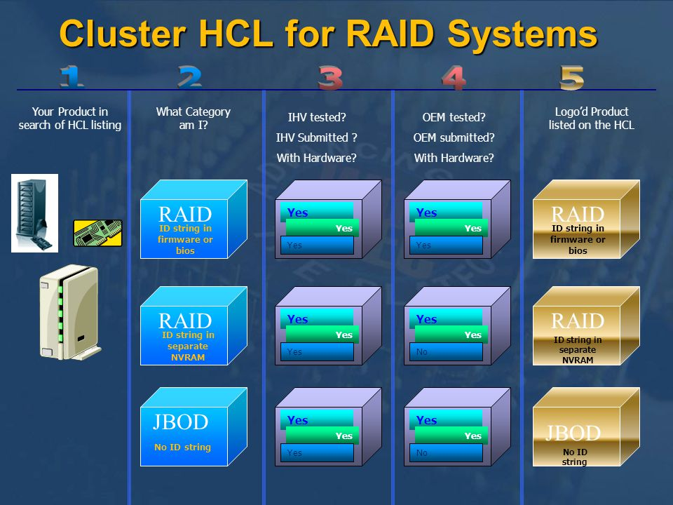 Cluster HCL for RAID Systems