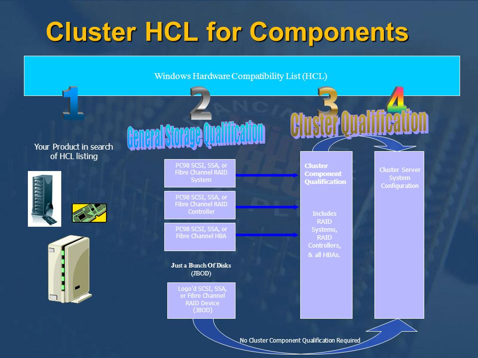Cluster HCL for Components