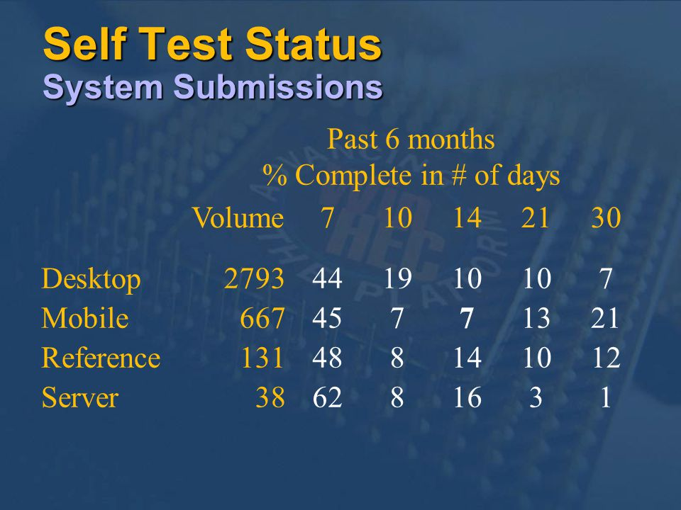 Self Test Status System Submissions