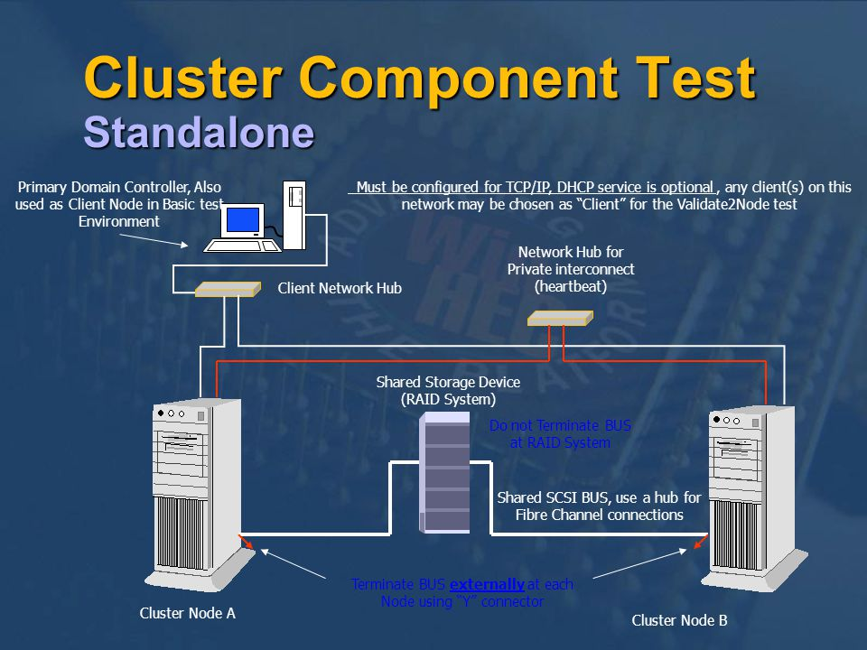 Cluster Component Test Standalone