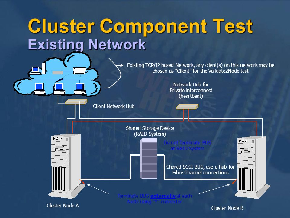 Cluster Component Test Existing Network