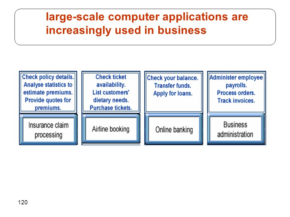 large-scale computer applications are increasingly used in business