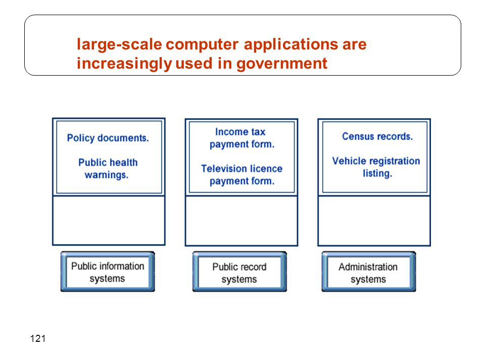 large-scale computer applications are increasingly used in government