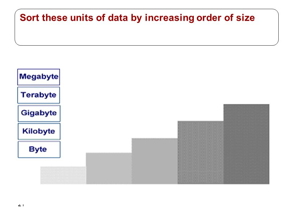 Sort these units of data by increasing order of size