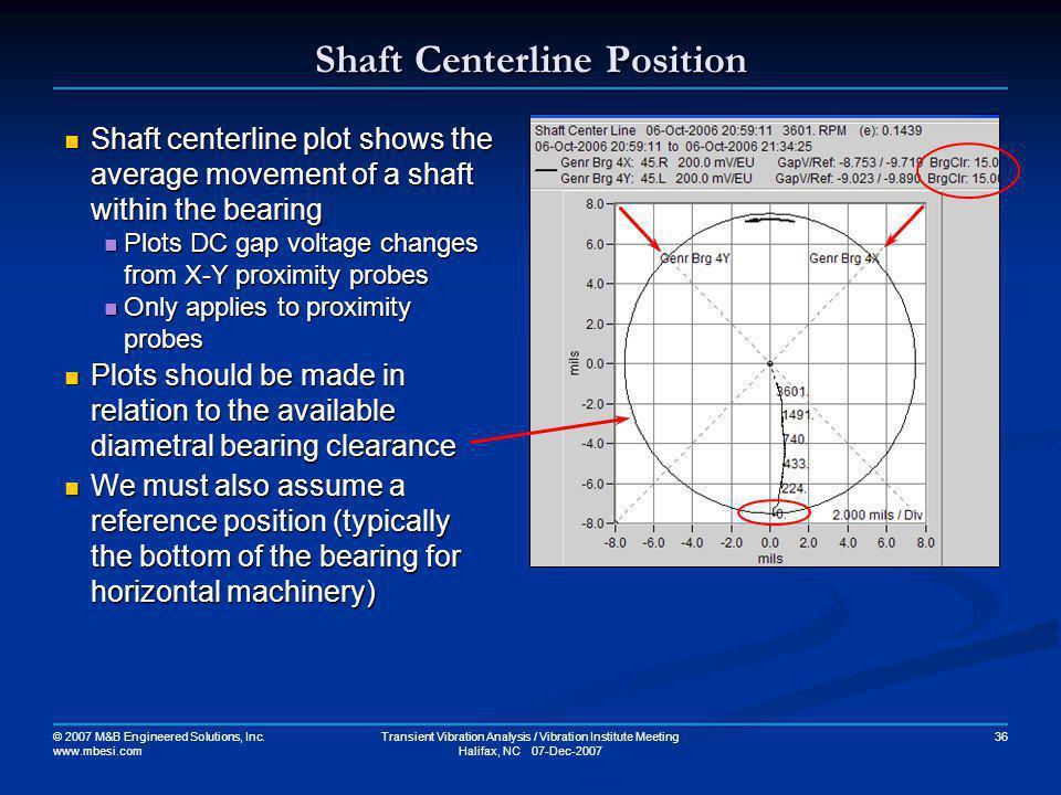 Shaft Centerline Position