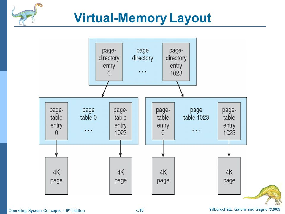 Virtual-Memory Layout