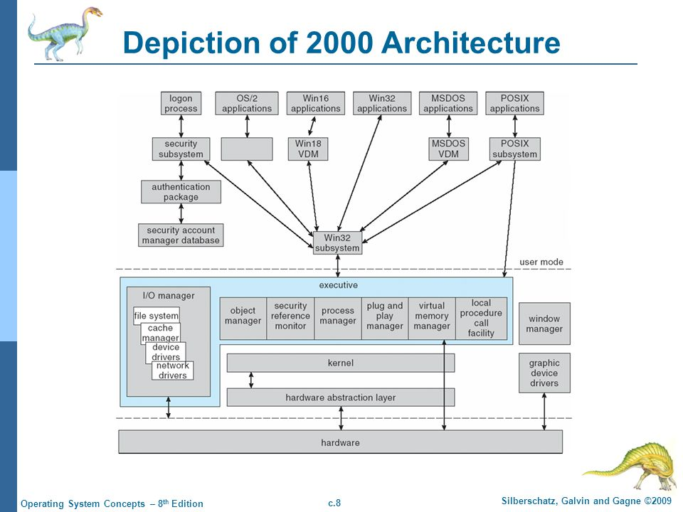 Depiction of 2000 Architecture