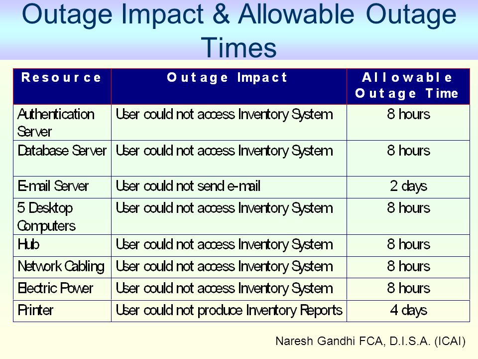 Outage Impact & Allowable Outage Times