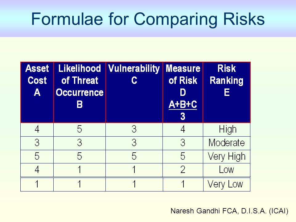 Formulae for Comparing Risks